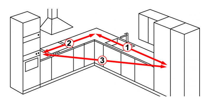 Планирование организации кухонного пространства