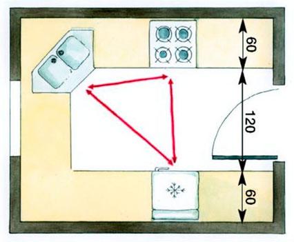 холодильник – столешница – раковина – столешница – плита