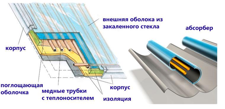 Принцип действия солнечного теплообменника с каким теплообменником двухконтурный котел лучше