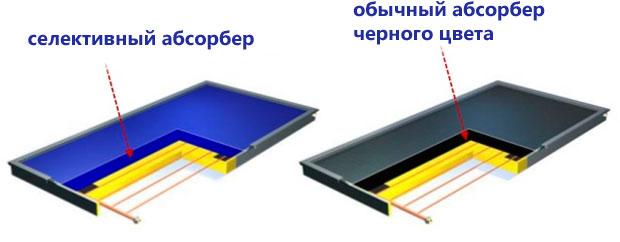 Обычный черный абсорбер и селективный абсорбер
