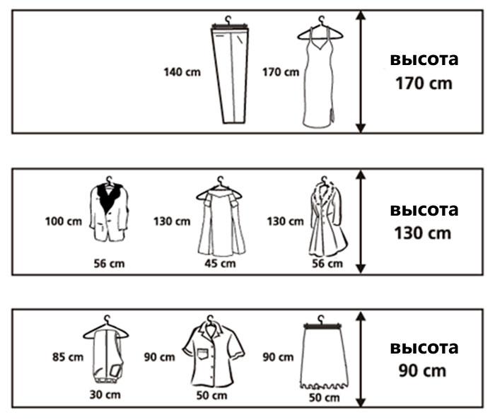 Планируем пространство домашнего гардероба