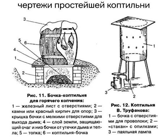Коптильня для холодного копчения своими руками чертежи фото