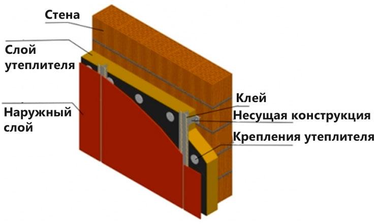 Вентилируемые материалы для отделки фасада
