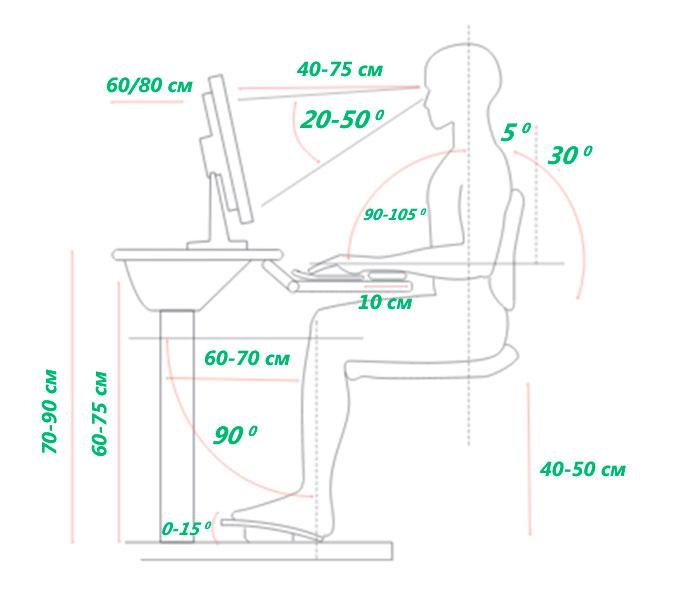 Understanding of ergonomics