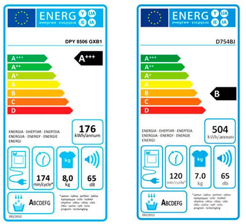 Класс энергопотребления сушильной машины