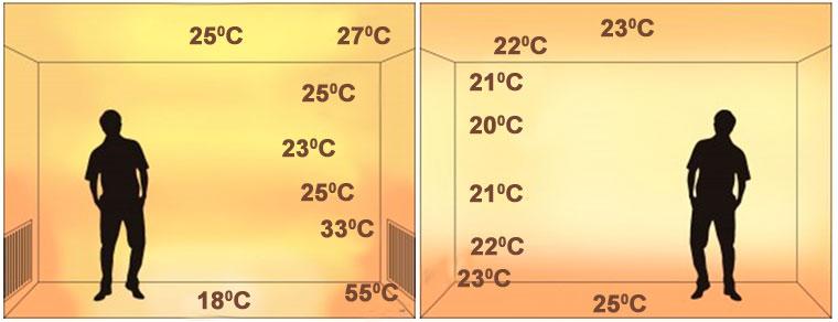 Схема. Распределение температур в случае обогрева теплым полом и батареями