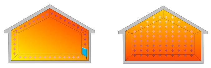Схема распределения и циркуляции воздуха при разных видах отопления (теплый пол и традиционные радиаторы)