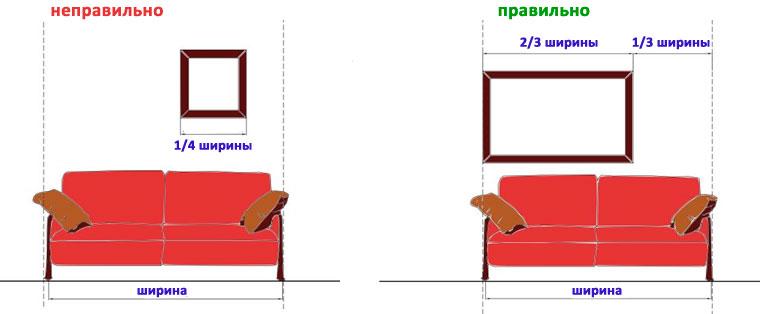 Правила размещения картин и изображений на стене над диваном