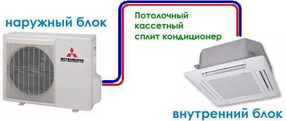 Потолочные кассетные кондиционеры