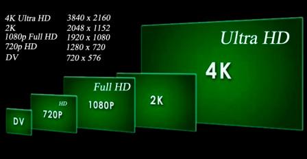 Ультравысокое разрешение по сравнению с Full HD