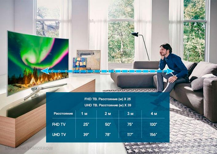 диагональ телевизора в зависимости от расстояния до зрителя
