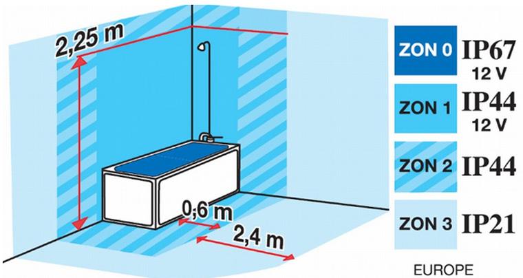 Схема. Как выбрать степень защиты светодиодов для разных зон в ванной комнате