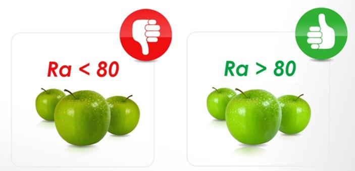 индекс цветопередачи CRI (Ra)