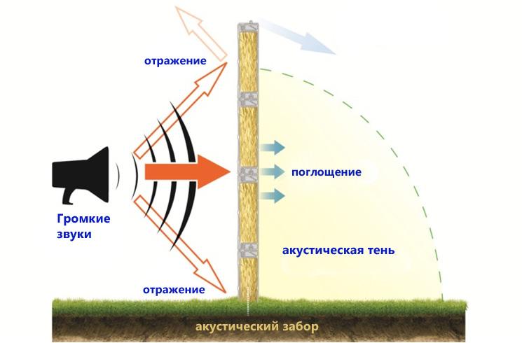 Функциональная схема акустического забора