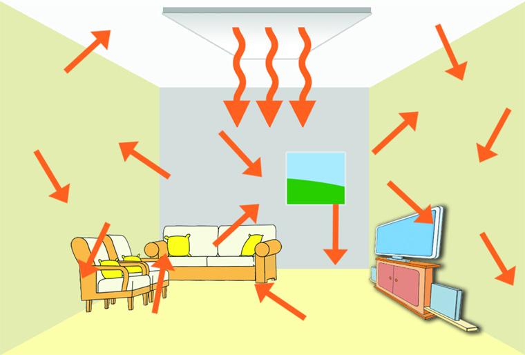Распределение температуры при инфракрасном обогреве