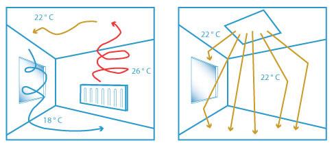 Распределение температуры при обычном и инфракрасном обогреве