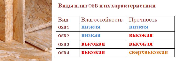 Виды плит OSB
