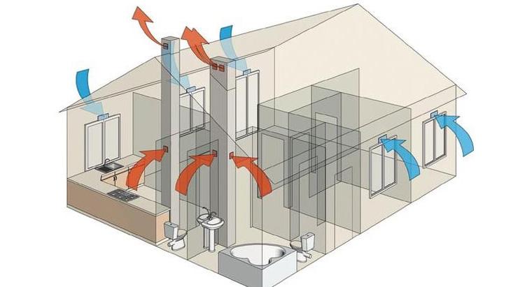 Как правильно сделать вентиляцию в частном доме?